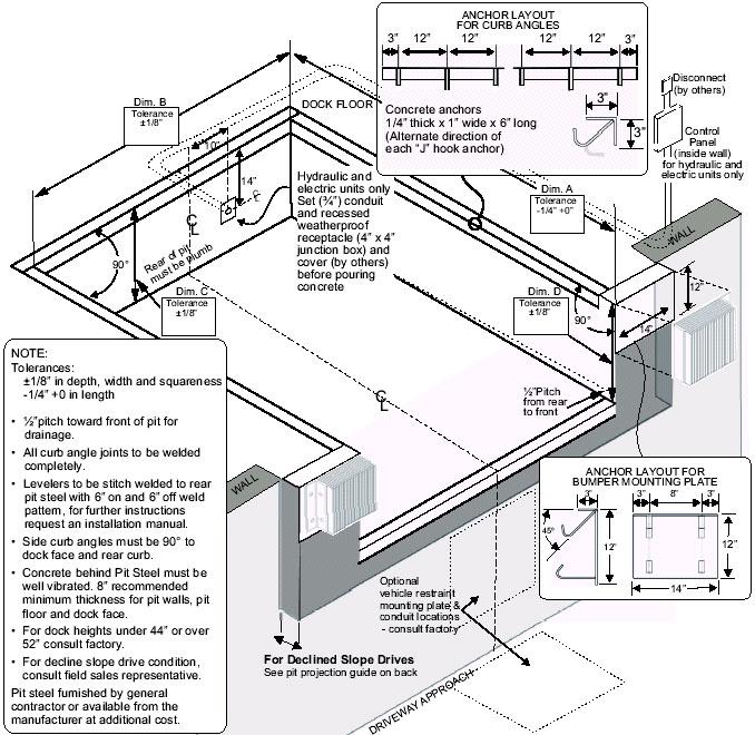 Pentalift Dock Plate Wiring Diagram