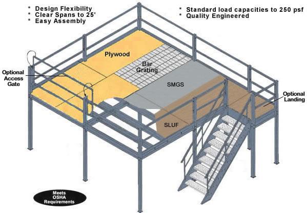 F S Industries 40 X60 Mezzanine 3 4 Quot Sluf Over Steel Deck