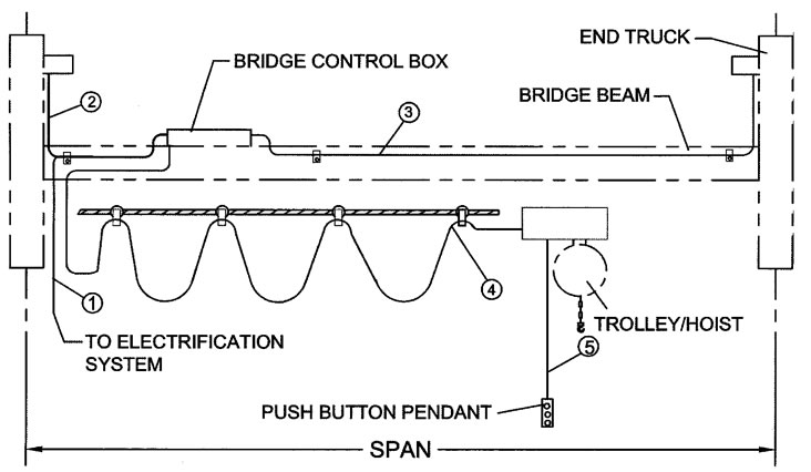 wiring_diagram single girder top running motorized end trucks, harrington overhead crane wiring diagram at soozxer.org